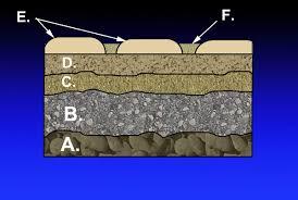 Types Of Stone Flooring Wikipedia by Subbase Pavement Wikipedia