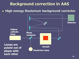 session 3 optical spectroscopy introduction fundamentals ppt