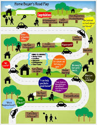 Frederick Home Buyer s Road Map