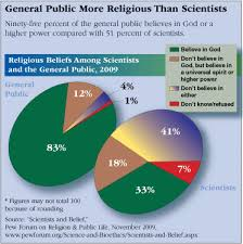 General Public More Religious Than Scientists