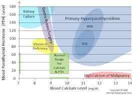 pth normal range uk how to diagnose hyperparathyroidism for patients and doctors