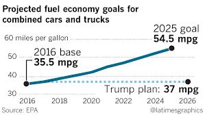 California Vows To Fight Trump EPA's Move To Freeze Fuel Economy Rules 2019 Chevrolet Silverado Gets 27liter Turbo Fourcylinder Engine Chevy May Emerge As Fuel Efficiency Leader 2016 Toyota Tacoma Vs Tundra Real World Short Work 5 Best Midsize Pickup Trucks Hicsumption Epa Releases List Of Best Efficient Trucks The Most Underrated Cheap Truck Right Now A Firstgen Ram 1500 Available Bestinclass Fuel Economy 18 City25 Highway This Be The License Plate Ive Ever Seen On A Truck Funny Small With Good Mpg Elegant 20 Inspirational Toprated For 2018 Edmunds Duramax Buyers Guide How To Pick Gm Diesel Drivgline Of 2008 Dodge 2500 Slt