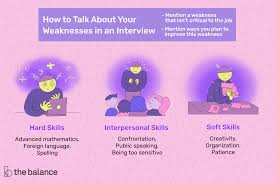 List Of Weaknesses With Examples How To Conduct An Effective Job Interview Question What Are Your Strengths And Weaknses List Of For Rumes Cover Letters Interviews 10 Technician Skills Resume Payment Format Essay Writing In A Town This Size Personal Strength Resume To Create For Examples Are The Best Ways Respond Questions Regarding 125 Common Questions Answers With Tips Creative Elementary Teacher Samples Students And Proposal Sample