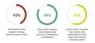 Lack Of Formal Process And Outdated Booking Systems Are Major Factors In Ill Managed Policies When Most Employees Their Business Travel