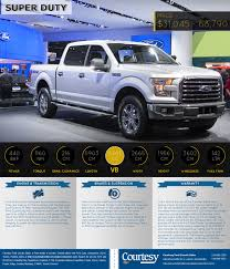 Brand New 2015 Ford Super Duty Series Infographic Dodge Ram Earns Place In 2015 Guinness World Records Kendall Blog Ford Is Stockpiling Its New F150 Trucks To Test Their Tramissions First Look Truck Trend Gmc Sierra Most Improved September Fseries Picks Up Hennesseys 62l Chevrolet Silverado Upgrade Pushes 665 Hp Announces University Of Texas Edition 2016 Toyota Tacoma Edmton Ab Bangshiftcom Expedition V8 Tfltruck Top 5 That Are Worth The Wait The Fast Lane Whats With Raptor Fordtruckscom Two Exciting Announcements Made At Naias Ramzone Pickup Customs Sema 2014 Youtube