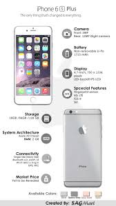 iPhone 6s Plus Specifications Infographic