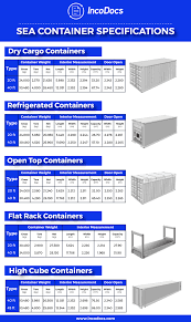 100 Shipping Containers 40 Understand Shipping Container Specifications And Shipping Methods