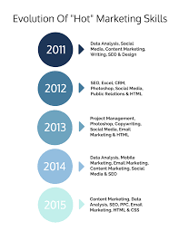 Marketing Skills 2019: Are You Qualified To Be Hired? Resume Sample Rumes For Internships Head Of Marketing Resume Samples And Templates Visualcv Specialist Crm Velvet Jobs How To Write A That Will Help Land Your Skills 2019 Are You Qualified Be Hired Complete Guide 20 Examples Spin For Career Change The Muse Top To List On 40 8 Essential Put On In By Real People Intern