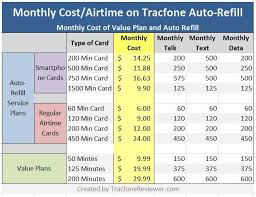 TracfoneReviewer Best Auto Refill Plan from Tracfone and How it