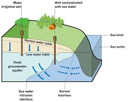 Where Does Seafloor Spreading Take Place by Groundwater Lesson 0016 Tqa Explorer