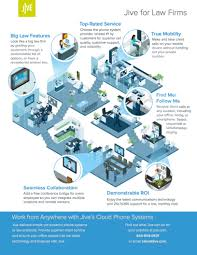 Infographics | Jive Resource Center Jive For Auto Dealerships Infographics Resource Center Hosted Voip Vs Youtube G2 Crowd Cloud Phone System Affinity Computers Inc What Is Frost Sullivan Lauds Communications Tripledigit Growth Solveforcecom Law Firm Business Ag Dialpad Contact