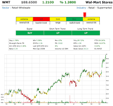 Wal-Mart Is On A Tear – Wal-Mart Stores, Inc. (WMT) – MARKETFIXX Why Roper May Be Due For A Fall Technologies Inc Nyse Barnes Group B Investor Presentation Slideshow No Clue How To Navigate A Bookstore Noble And Amazon Sp Smallcap 600 Dividend Dogs Hail As Top Gainer 7 Gpm John S 520374800 2 Stage Hydraulic Pump Libbey Leads Consumer Cyclical Sector Gain Stocks November Patent Us1202597 Method Apparatus For Investment Oracle Cporation Orcl Nvidia Nvda Insiders Accumulating Shares In Playmates Clp Country Garden Walmart Is On Tear Stores Wmt Marketfixx Everything I Know About Business Learned From The Grateful Dead