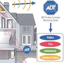 3 Things an ADT Smoke Detector Does that Yours Can t