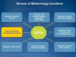 bureau service national australian bureau of meteorology water information program