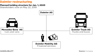 Daimler Bets On Restructure To Get Profits Back On Track Western Star Buck Finance Program Nova Truck Centresnova Daimler Brand Design Navigator Fylo Fyll Fy12 0 M Zetros Trucks Somerton Mercedesbenz Agility Equipment Today July 2016 By Forcstructionproscom Issuu Financial Announces Tobias Waldeck As Vice President Fights Tesla Vw With New Electric Big Rig Truck Reuters 4western Promotions Freightliner Of Hartford East New Cadian Website Youtube