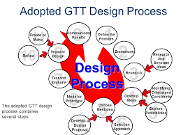 Design Process Design Process Gateway To Technology ppt video