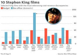 Why a big bud is fatal at the box office for Stephen King