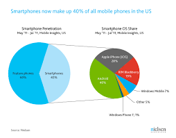 40 Percent of U S Mobile Users Own Smartphones 40 Percent are