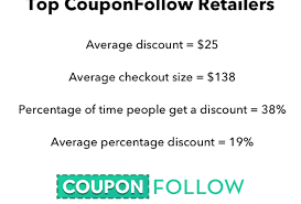 Which E-Commerce Retailers Discount The Most? Michaels Coupons Promo Codes For December 2017 Up To 70 Off Pottery Barn Kids Black Friday Sale Deals Christmas Saks Off 5th Coupon Code Seattle Rock N Roll Marathon For Macys Online Car Wash Voucher Persalization Details Code September Youtube 26 Best Examples Of Sales Promotions To Inspire Your Next Offer Dressbarncom Rock And App Coupon 2013 How Use 14 Types Emails Website Owners Should Send Dreamhostblog Which Ecommerce Retailers Discount The Most Are Rewards Certificates Worthless Mommy Points