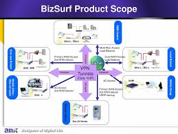 AMIT Product Roadmap – 2011 & Ppt Download Voip For A Small Business Pbx Vox Blog Hosted Is Ripe Msp Market What Is A System Amazoncom X50 7 Phone Allworx Voip Systems Pc Quick Fix Yx Remote Sistem Manajemen Sver 256 Slot Sim Bank Port Goip Best 25 Voip Providers Ideas On Pinterest Phone Service List Manufacturers Of 4g Lte Modem Router Buy Cloud Smb The Report