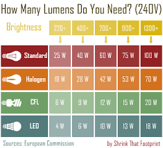 the ultimate beginner s guide to energy saving light bulbs the