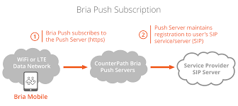 Push For The People! - Why You Will Want Bria Mobile - New Article ... Sip Trunking To The Vx900 Unadulrated Ndery Callacloud Cfiguration With Beronet Voip Gateway Gotrunk Manual Ip Pbx 3cx Sip Trunks Callbox Systems Sonus Sbc 12000 V611 Iot Skype For Business 2015 Pure Patent Us20070133525 System And Method Facilitating Testimonials Asteriskhome Handbook Wiki Chapter 2 Voipinfoorg Providers Uk Be A Provider Complete Solution Reviews Of 2017 2018 At Review Centre Routing Is Fun Terminal Interactive