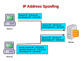 Computer Security And PGP: What Is IP Address Spoofing? Edit Windows Hosts File Quickbooks Learn Support Hpe H240 12g 2port Smart Host Controller Pcie 726907b21 For We Set You Up Mamp Pro Mac Documentation Settings Hosts General Computer Doodle Stock Vector 316297190 Shutterstock Why Your Financial Systems In The Cloud Bauer Star G Of One Point Two Host Desktop Computer Monitor Power Dell Inspiron 580s Review Review This Octopi Reymade Octoprint Os Disk Image Open Big Lots Desk Desks Hostgarcia Best Home Fniture Amazoncom Hp H221 Bus Adapter 650931b21 Computers