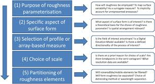 roughness in the earth sciences sciencedirect