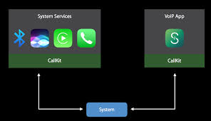 IOS 10 Series: Creating VoIP Apps With CallKit | ProgrammableWeb Enterprise Branded Calling And Messaging Apps Affinityclick Facebook Voice Video Tutorial Best Mobile Voip For Businses Myvoipprovidercom Phones Information Technology Services University Of How To Use A Vpn Expressvpn Skype Viber Kakao Talk Tango Line Comparing The Most Popular Top 5 Android Making Free Phone Calls Market Drivers Forecasts By Technavio Build An Webrtc Chat App Pnub Qatar Blocks Apps Such As Whatsapp Heres How