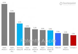 Six out of the Top Ten Smartphones in the U S were iPhones in Q3