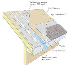 The Easiest Way To Add Ventilation Channels A SIP Roof Is Install 2x4 Furring On Panels Then Sheathing Over Strips