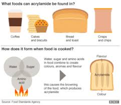 Acrylamide To Cancer Is Weak And That This Campaign Unnecessarily Scary Distracting From Real Public Health Problems Such As Food Insecurity