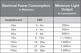 incandescent to led conversion chart images led l bulbs