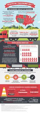 State Of Trucking 2017 Truck Bus Driver Traing Union Gap Yakima Wa Cdl Colorado Driving School Denver Trucking Companies That Pay For Cdl In Ohio Best Free 10 Secrets You Must Know Before Jump Into Lobos Inrstate Services Selects Postingscom For Class A Jobs Offer Resource Professional 5 Star Academy 23 Best Infographics Images On Pinterest How To Become A My What Does Stand Nettts New England Tractor Trailer Anyone Work Ups Truckersreportcom Forum 1 Cypress Lines Drivers Wanted Youtube