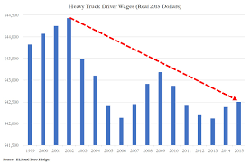 Labor Paradox: As Trump Fights For Jobs The Trucking Industry ...