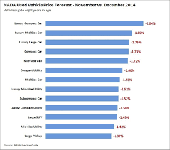 100 Used Truck Values Nada Good News Your Car Is Keeping More Of Its Value