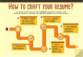 How To Write Your Resume For Your MBA Admission | Resume Tips 2019 How To Make Resume Stand Out Fresh 40 Luxury A Cover Make My Resume Stand Out Focusmrisoxfordco 3 Ways To Have Your Promotable You Dental Hygiene Resumeat Stands Names Examples Example Of Rsum Mtn Universal Really Zipjob Chalkboard Theme Template Your Pop With This Free Download 140 Vivid Verbs Write A That Standout Mplates Suzenrabionetassociatscom