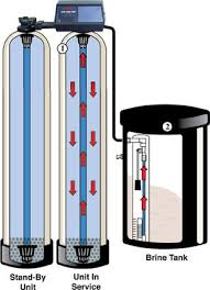 Hellenbrand Iron Curtain Manual by Watermate 3 2 Water Softening System Mequon Water Softeners Elm