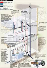 Kitchen Sink Drain Pipe Diagram by Kitchen Best Installation Kitchen Sink Plumbing With Disposal