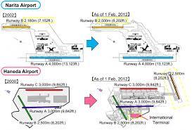 Kansai Airport Sinking 2015 by New Runways For Tokyo Haneda And Narita Airports Would Allow Japan