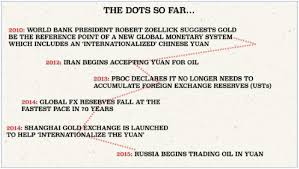 Tortilla Curtain Pdf Online by Grant Williams The Death Of The Petrodollar And What Comes After