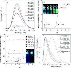100 Ph Of 1 An Acidic PH Independent PiperazineTPE AIEgen As A Unique Bioprobe