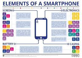 pound Interest The Chemical Elements of a Smartphone