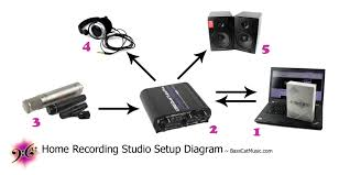 What Do You Need To Setup Your Home Studio