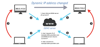 Cara Setting Update Dynamic DNS Di MikroTik How To Use Our Dns Hosting Record Management Preguntes Freqents Computehost Reviews Bitcoin Bittrustorg Top 5 Best Providers Of 2017 Stratusly Do I Manage My Records Hetzner Help Centre Host Your Site In Amazon S3 And Link To Domain Via Route53 Cloudflare Wants Update Registration Model Automate Create A Noip Dynamic Account Answer Netgear Support Godaddy Cname Mx For Zoho Mail Free Bhost Vps With Unmetered Bandwidth Google Cloud Alternatives Similar Websites Apps Looks Like Someone Forgot Renew Their Hosting Service