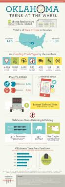 Oklahoma Teen Driver Statistics - McIntyre Law P.C. California Truck Accident Stastics Car Port Orange Fl Volusia County Motor Staying In Shape By Avoiding Cars And Injuries By Mones Law Group Practice Areas Atlanta Lawyer In The Us Ratemyinfographiccom Commerical Personal Injury Blog Aceable 2018 Kuvara Firm Driver Is Among Deadliest Jobs Truckscom Deaths Motor Vehiclerelated Injuries 19502016 Stastic Attorney Dallas