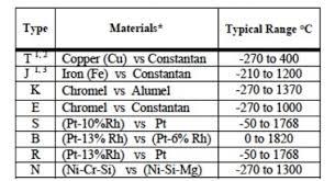 thermocouple temperature measurements dataforth