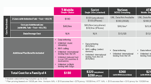 phone pany has the cheapest smartphone plan