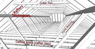 Ceiling Joist Span Tables by Index Of Gallery Images Roofing Framing