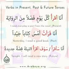 Learn The Verb قرأ In Present Past And Future Tenses